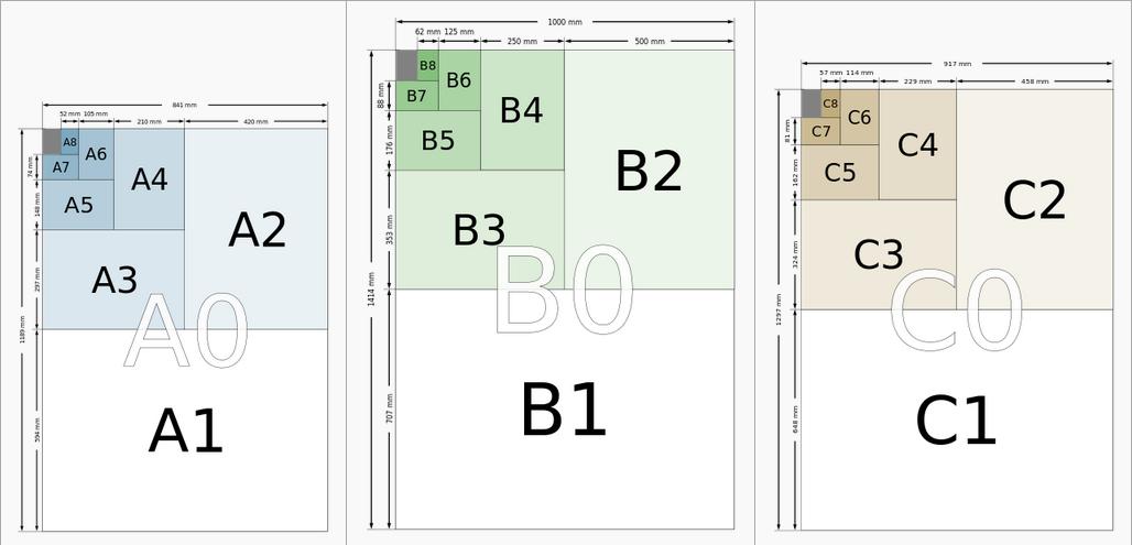 Cách phân chia khổ giấy A0, B0, C0